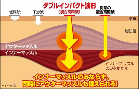 ダブルインパクト波形(複合高周波)でインナーマッスルのみならず、同時にアウターマッスルも鍛えられる!